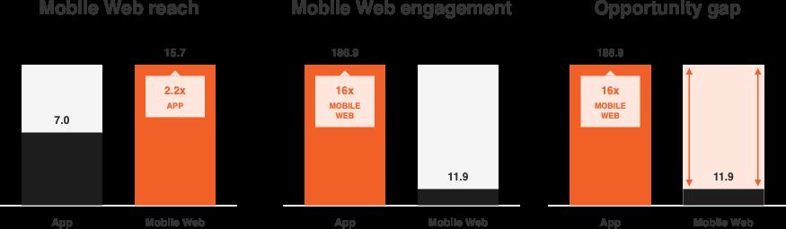 Obtener más exposición para su aplicación con el marketing por correo electrónico