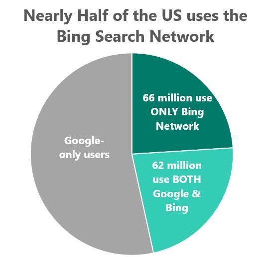 10 Razones por las que Hay Gente que Usa Bing en lugar de Google